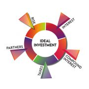 7 attributes of an ideal investment